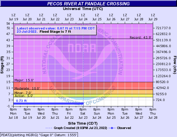 Pecos River at Pandale Crossing