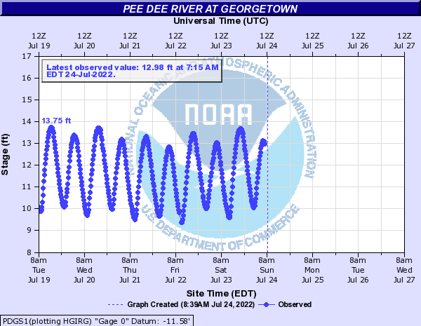 Pee Dee River at Georgetown