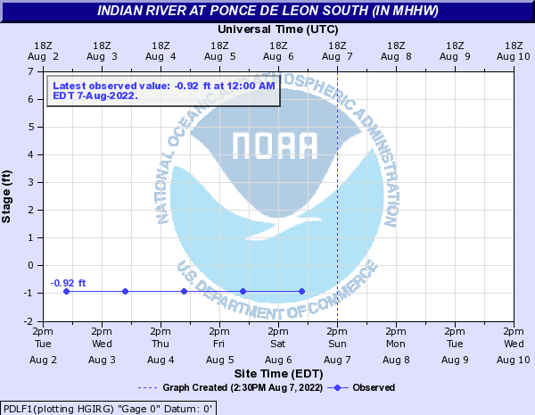 Indian River at Ponce De Leon South