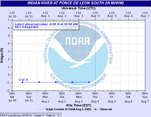 Indian River at Ponce De Leon South (in MHHW)