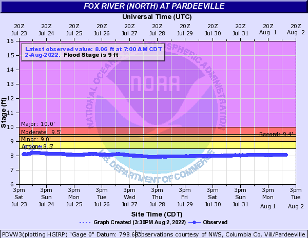 Fox River (North) at Pardeeville