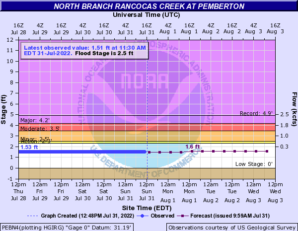 North Branch Rancocas Creek at Pemberton