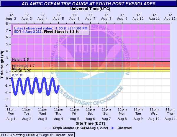 Atlantic Ocean Tide Gauge at South Port Everglades