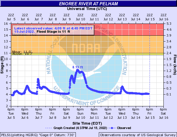 Enoree River at Pelham