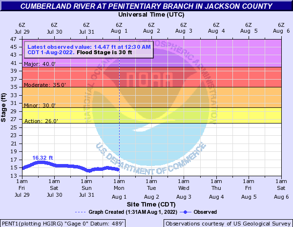 Cumberland River at Penitentiary Branch in Jackson County