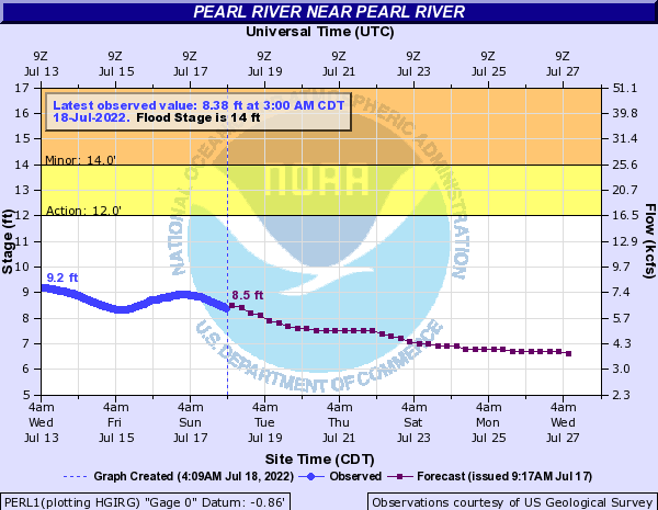 Pearl River near Pearl River