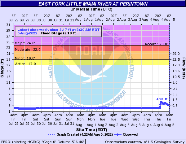 East Fork Little Miami River at Perintown