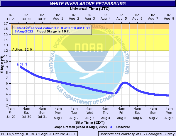 White River above Petersburg