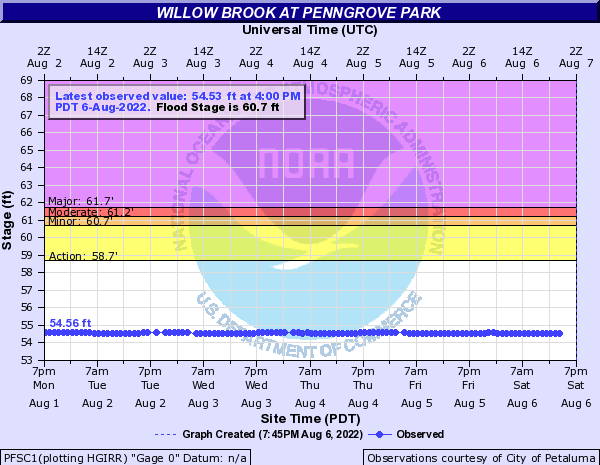Willow Brook at Penngrove Park