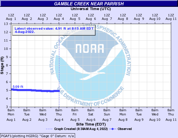 Gamble Creek near Parrish