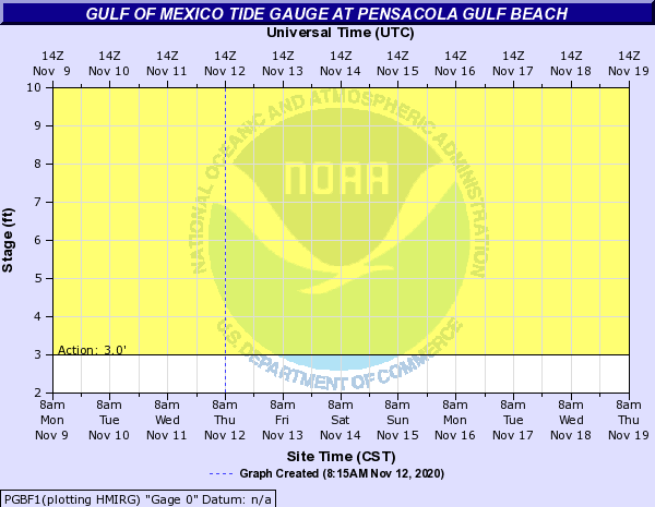 Gulf of Mexico Tide Gauge at PENSACOLA GULF BEACH