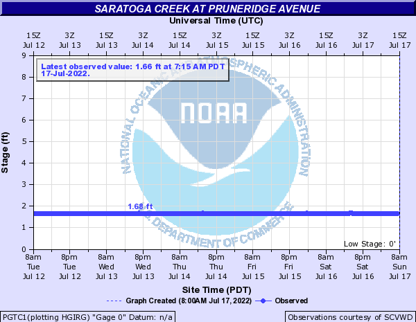 Saratoga Creek at Pruneridge Avenue