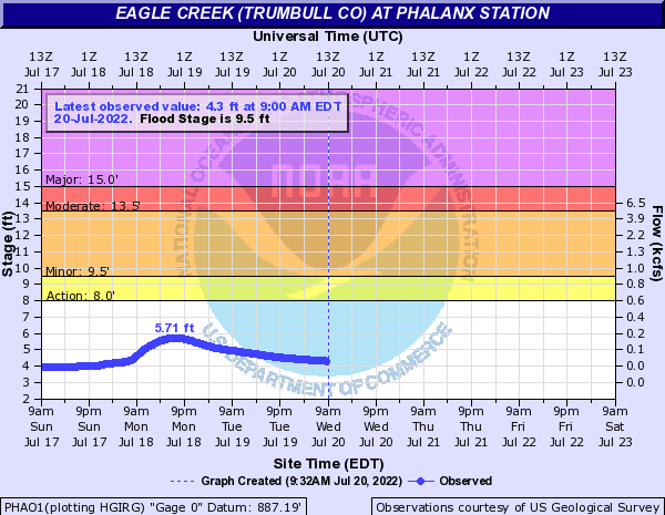 Eagle Creek (Trumbull Co) at Phalanx Station