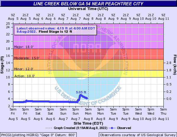 Line Creek near Peachtree City