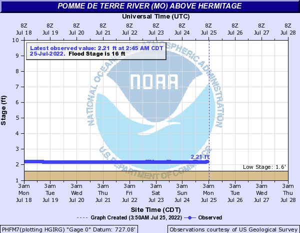 Pomme de Terre River (MO) above Hermitage