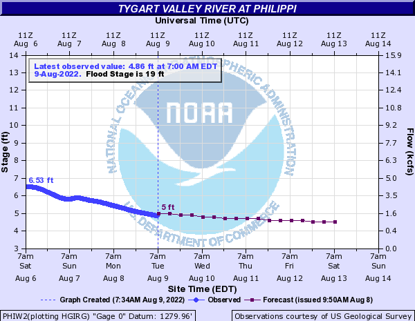 Tygart Valley River at Philippi