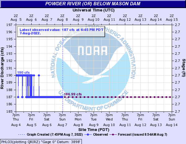 Powder River (OR) below Mason Dam