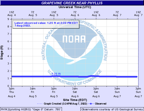Grapevine Creek near Phyllis