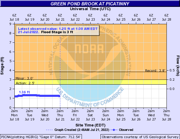 Green Pond Brook at PICATINNY