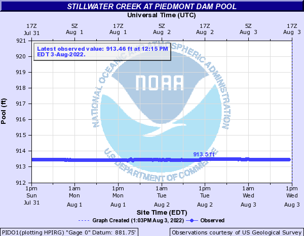 Stillwater Creek at Piedmont Dam Pool