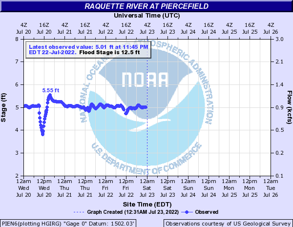 Forecast Hydrograph for PIEN6