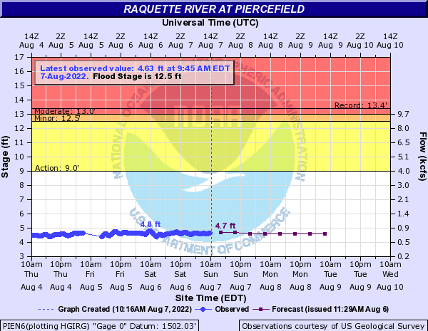 Raquette River at Piercefield