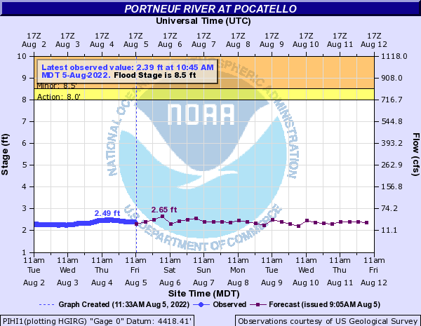 Portneuf River at Pocatello