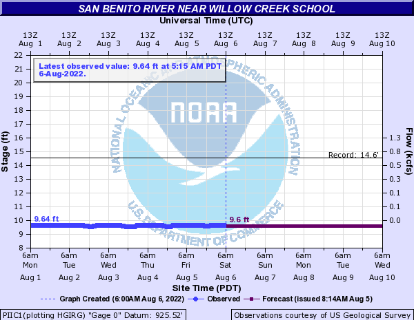 San Benito River near Willow Creek School