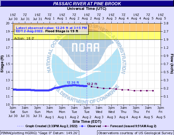 Passaic River at Pine Brook