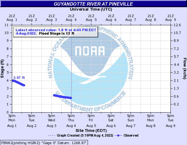 Guyandotte River at Pineville
