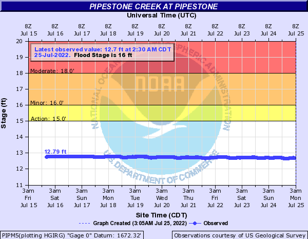 Pipestone Creek at Pipestone