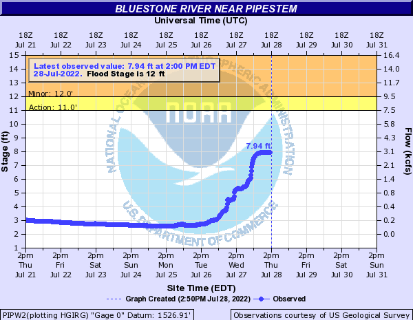 Bluestone River near Pipestem