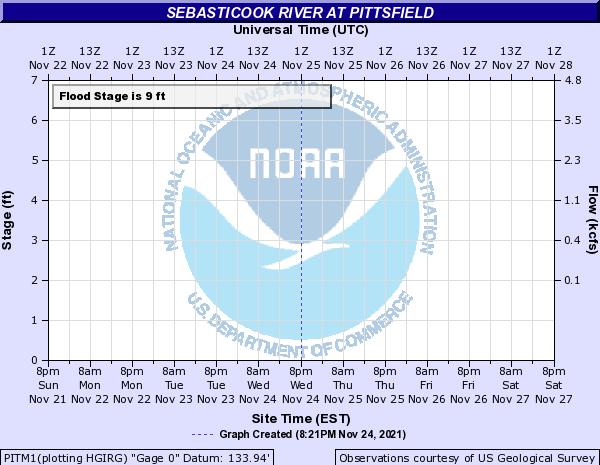 Forecast Hydrograph for PITM1