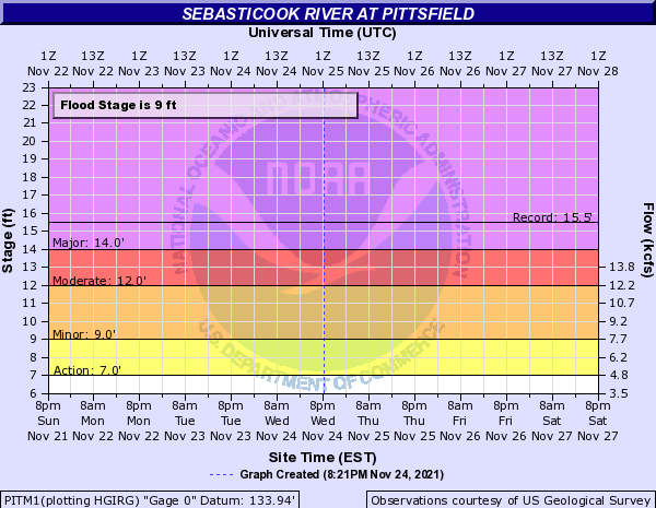 Sebasticook River at Pittsfield