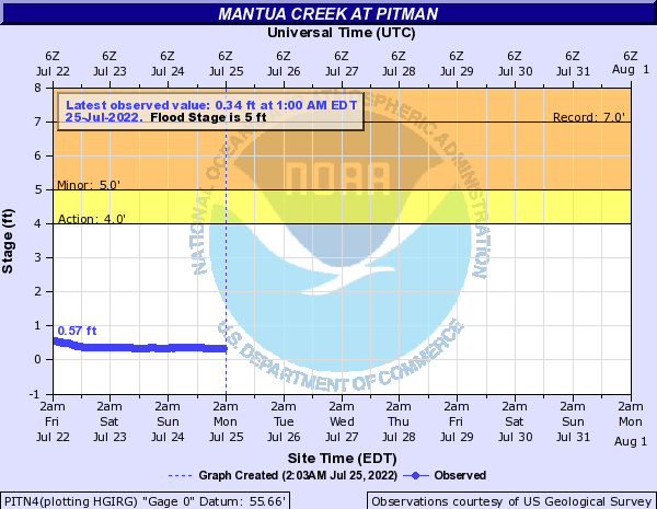 Mantua Creek at Pitman