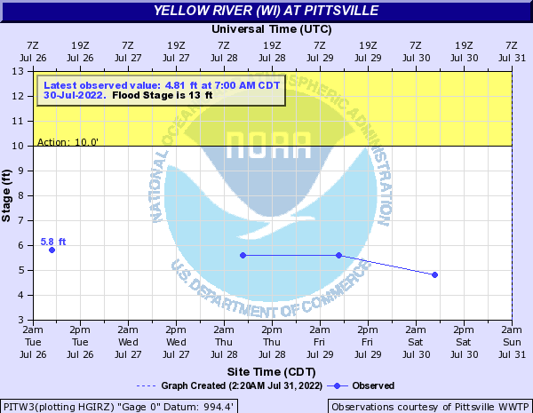 Yellow River (WI) at Pittsville