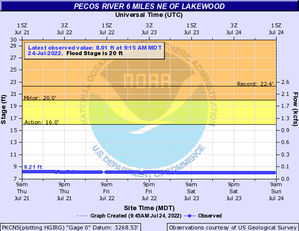 Pecos River other Lakewood