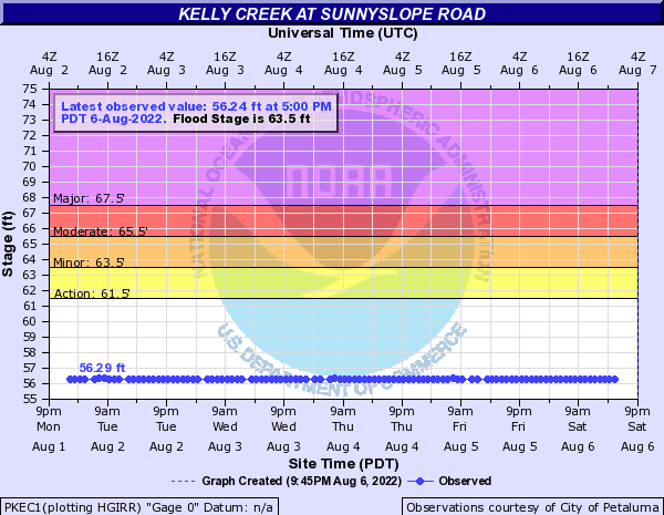 Kelly Creek at Sunnyslope Road