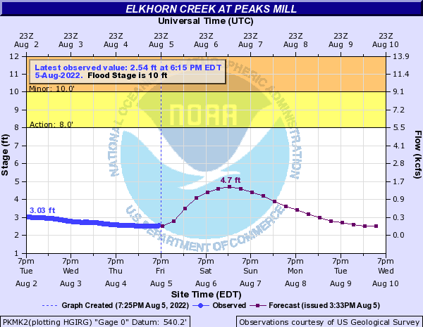 Elkhorn Creek at Peak's Mill