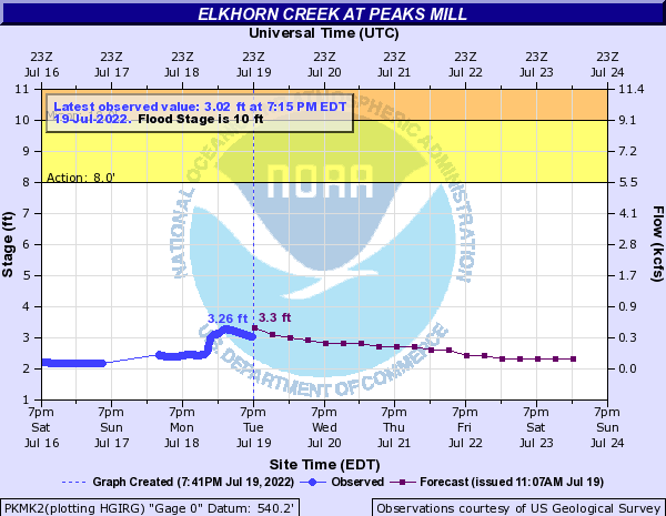 Elkhorn Creek at Peak's Mill