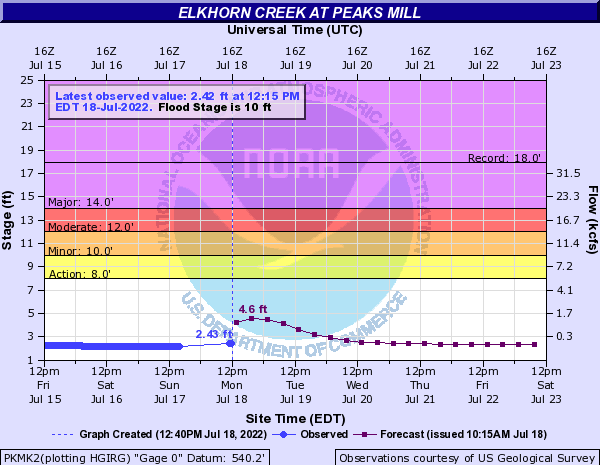 Elkhorn Creek at Peaks Mill
