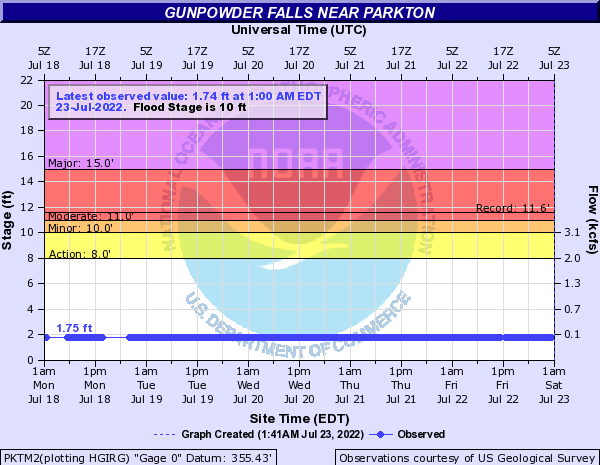 Gunpowder Falls near Parkton