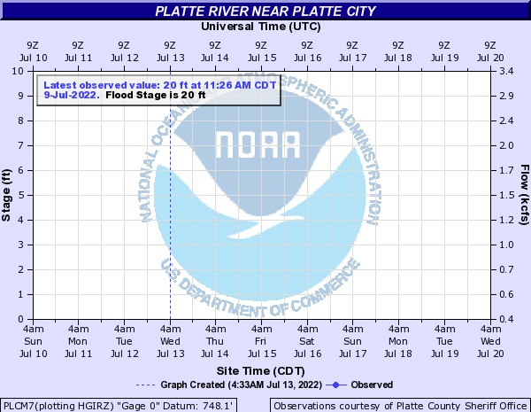 Platte at Sharps Station