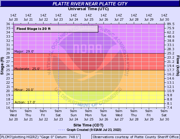 Platte River near Platte City