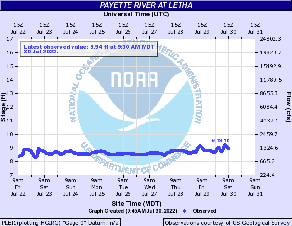 Payette River at Letha