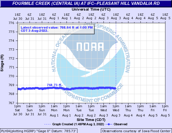 Fourmile Creek (Central IA) at IFC--Pleasant Hill Vandalia Rd