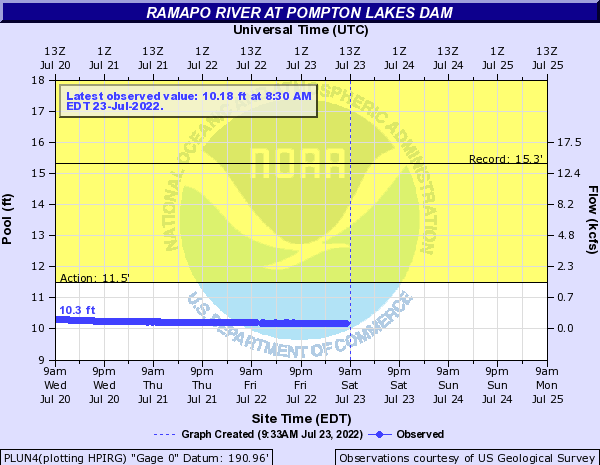 Ramapo River at Pompton Lakes Dam