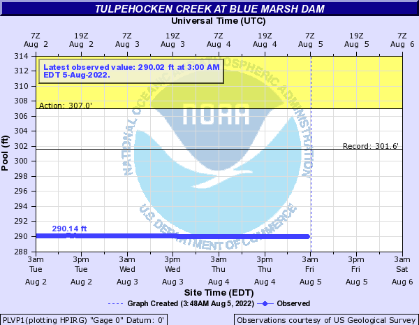 Tulpehocken Creek at Blue Marsh Dam
