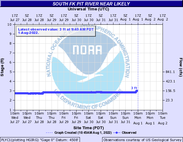 South Fk Pit River near Likely