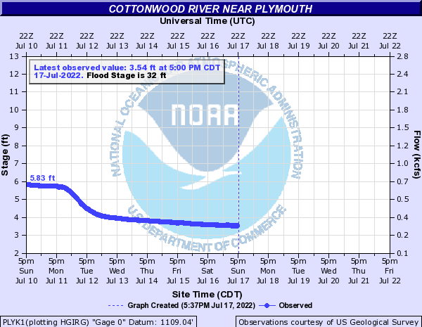 Cottonwood River near Plymouth